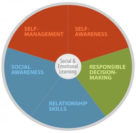 Social Emotional Learning Helps >> What Is Social Emotional Learning